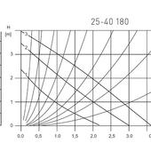 Pompa obiegowa weberman 25 40 180 wykres