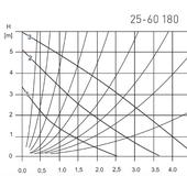 Pompa obiegowa weberman 25 60 180 wykres